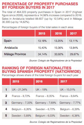 Det Spanske boligmarked vækster for alvor i 2018